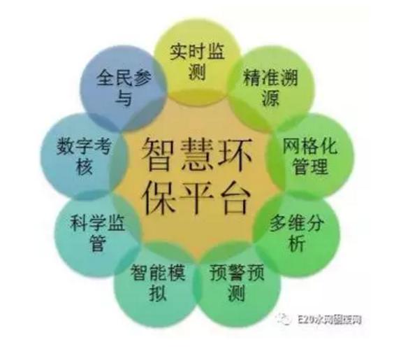 智慧环保历经五个阶段明年监测行业市场规模或将达740亿元