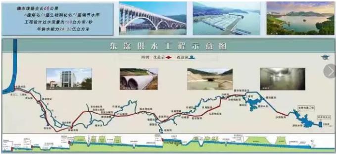 这个工程,保障了香港50多年的供