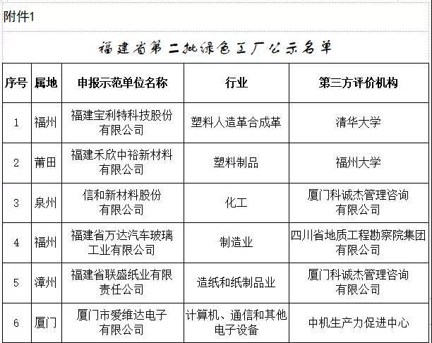 福建:第二批绿色制造名单公示