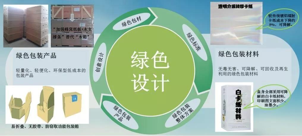 【案例】工业产品绿色设计示范企业经验分享之四:包装行业工业产品绿色设计实践经验