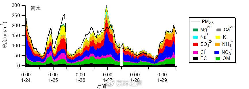 北京、保定和衡水PM2.5组分浓度变化(数据来源:中国环境监测总站)