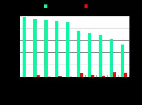 图4  2020年1-2月七大流域和西南、西北诸河及浙闽片河流水质状况