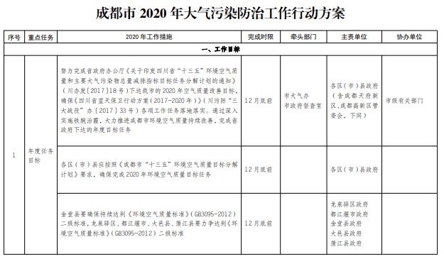 大气污染防治10条_《成都市2020年大气污染防治工作行动方案》发布-中国大气网