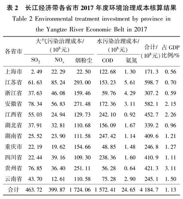 长江经济带各省市2017年度环境治理成本核算结果 资料来源:生态环境部环境规划院