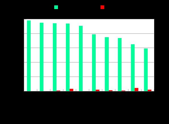 图4  2020年1-5月七大流域和西南、西北诸河及浙闽片河流水质类别比例