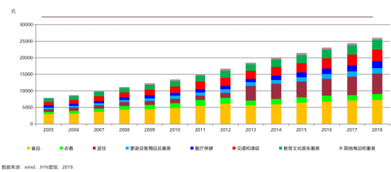 城镇居民人均年消费性支出_中国人均水果消费支出