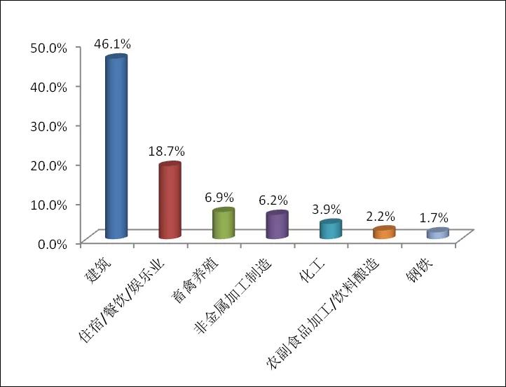 图2  2020年5月主要行业举报占比
