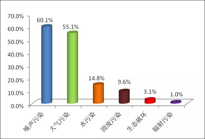 图1  2020年5月各污染类型占比