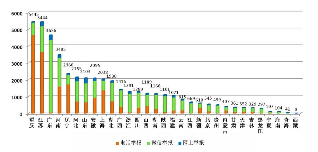 图3  2020年5月各省(区、市)举报情况