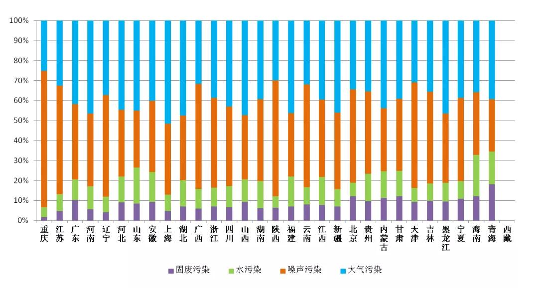图4  2020年5月各省(区、市)主要污染类型占比