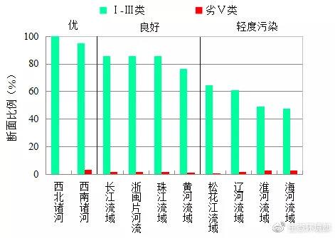 图3  2020年6月七大流域和西南、西北诸河及浙闽片河流水质类别比例