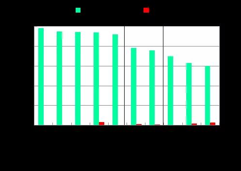 图4  2020年1-6月七大流域和西南、西北诸河及浙闽片河流水质类别比例