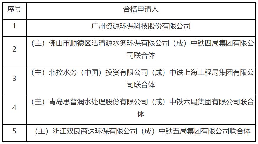 都有实力!五方入围6.09亿广东省鹤山市农村污水三期PPP项目