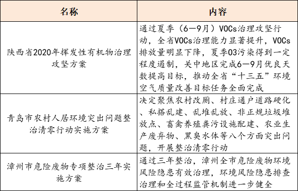 【8月10日环保要闻】陕西省印发2020年挥发性有机物治理攻坚方案;张家港市长江生态保护发展有限公司挂牌成立插图