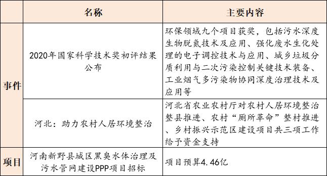 【8月10日环保要闻】陕西省印发2020年挥发性有机物治理攻坚方案;张家港市长江生态保护发展有限公司挂牌成立插图(2)