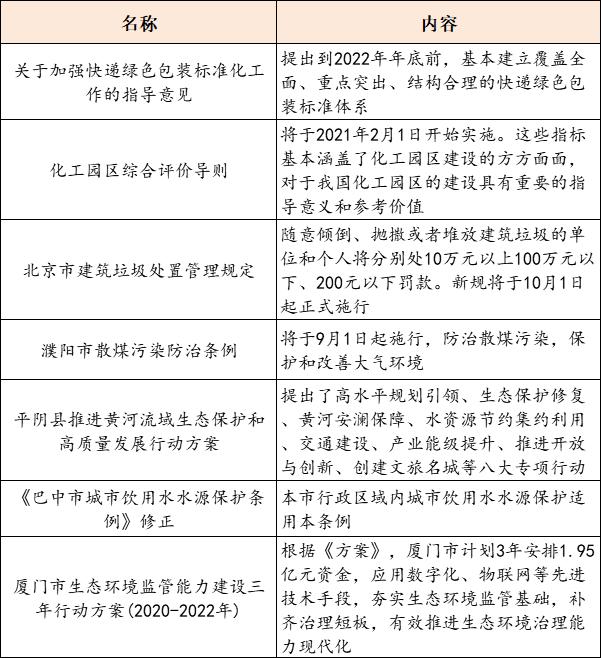 【8月11日环保要闻】2020上海固废热点论坛开幕;快递包装有了绿色标准插图