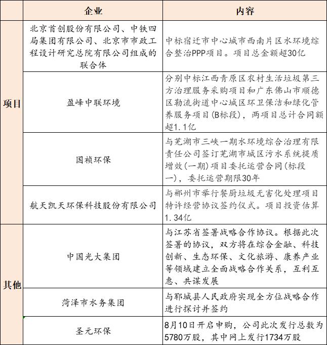 【8月11日环保要闻】2020上海固废热点论坛开幕;快递包装有了绿色标准插图(1)