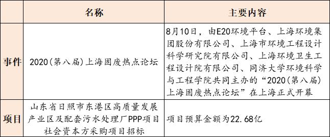 【8月11日环保要闻】2020上海固废热点论坛开幕;快递包装有了绿色标准插图(2)