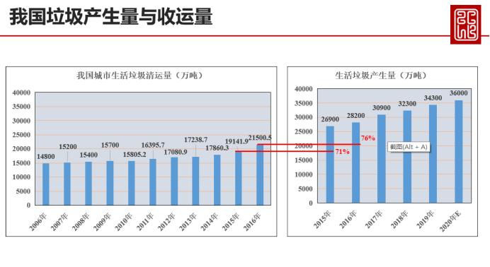 李彩斌:厨余垃圾市场大有可为,中持绿色处理有道