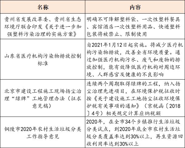 【8月12日环保要闻】山东发布医疗机构污染物排放控制标准;玉禾田中标7.94亿元农村环卫一体化PPP采购项目插图