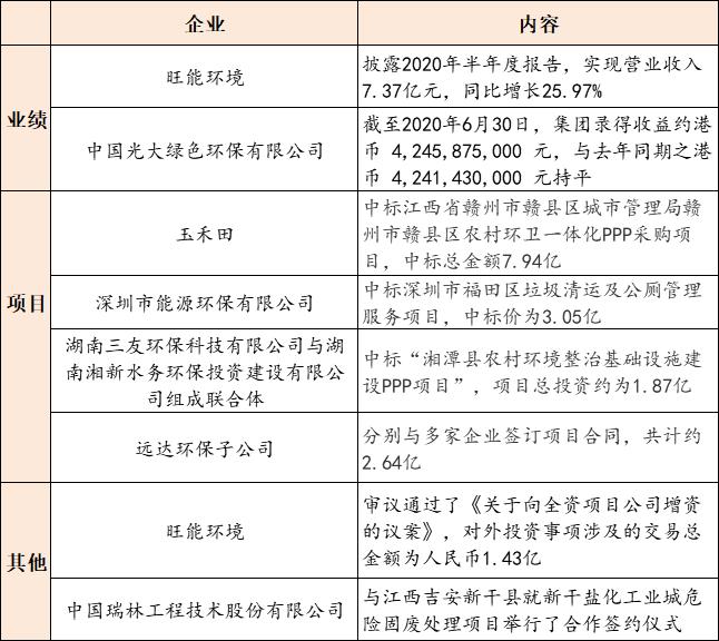 【8月12日环保要闻】山东发布医疗机构污染物排放控制标准;玉禾田中标7.94亿元农村环卫一体化PPP采购项目插图(1)