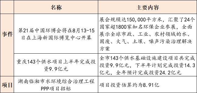【8月12日环保要闻】山东发布医疗机构污染物排放控制标准;玉禾田中标7.94亿元农村环卫一体化PPP采购项目插图(2)