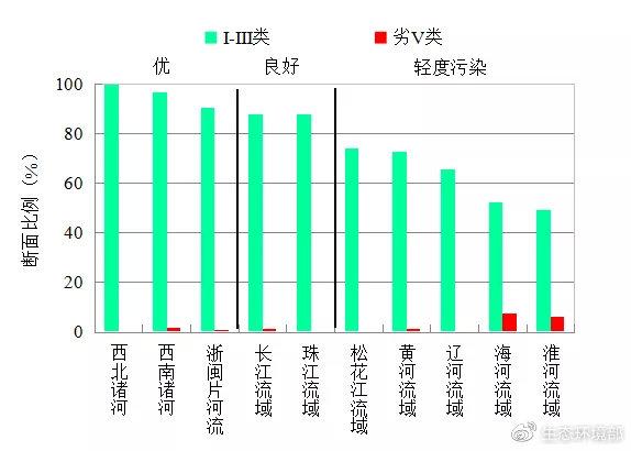 图3  2020年7月七大流域和西南、西北诸河及浙闽片河流水质类别比例