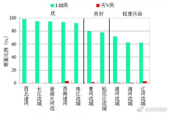 图4  2020年1-7月七大流域和西南、西北诸河及浙闽片河流水质类别比例