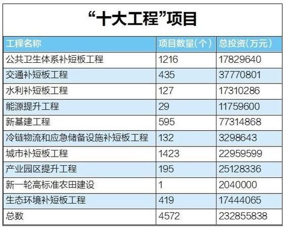 """2.3万亿!湖北省发布疫后重振""""十大工程""""三年行动方案(2020—2022年)插图"""