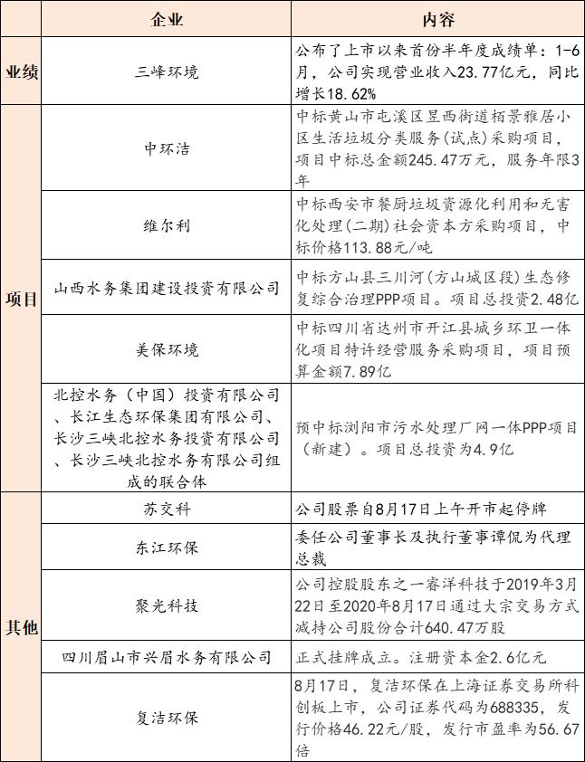 【8月18日环保要闻】三峰环境公布2020中期业绩;山东今年发行专项债券2593.75亿元插图(1)