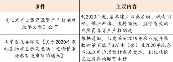 【8月18日环保要闻】三峰环境公布2020中期业绩;山东今年发行专项债券2593.75亿元插图(3)