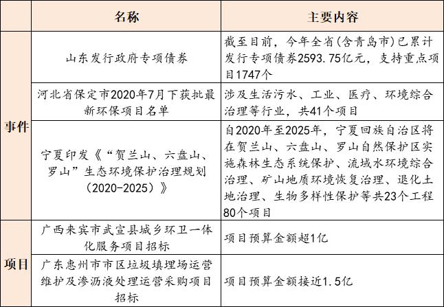 【8月18日环保要闻】三峰环境公布2020中期业绩;山东今年发行专项债券2593.75亿元插图(2)