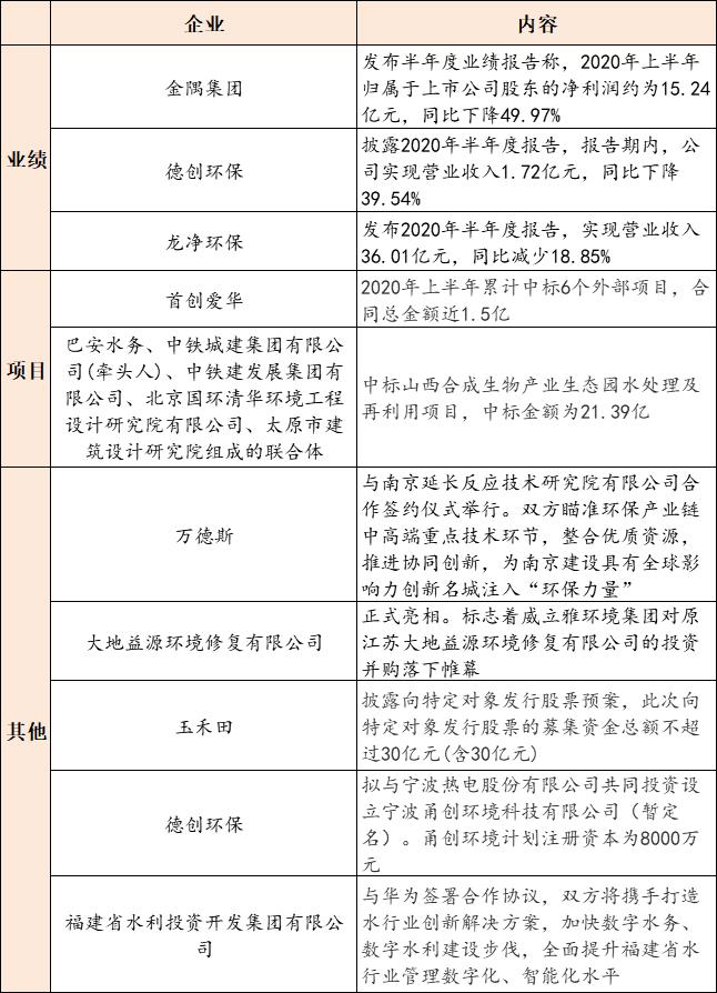 【8月20日环保要闻】《江苏省政府投资管理办法》印发;福建省水投集团与华为签署合作协议插图