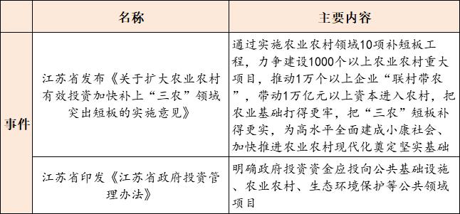 【8月20日环保要闻】《江苏省政府投资管理办法》印发;福建省水投集团与华为签署合作协议插图(1)