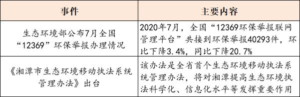 【8月20日环保要闻】《江苏省政府投资管理办法》印发;福建省水投集团与华为签署合作协议插图(2)