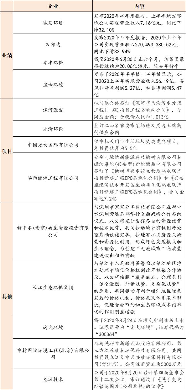 【8月21日环保要闻】住建部公布《城镇排水许可管理办法(征求意见稿)》;南大环境将于8月24日在深交所创业板上市插图(1)