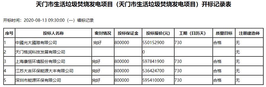 71元/吨!6亿级别!光大国际中标天门市垃圾焚烧发电项目