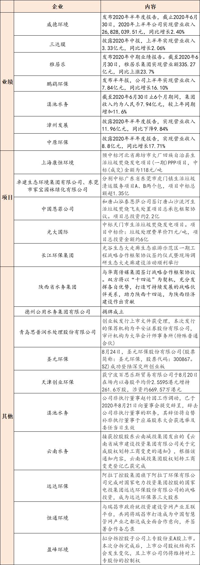 【8月24日环保要闻】深圳市30.63亿四水环境综合治理项目开始招标;400吨以下内河船舶将要垃圾分类插图