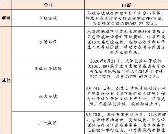 【8月25日环保要闻】生态环境部拟发文规范城镇(园区)污水处理环境管理;12亿重庆水环境项目招标插图(1)