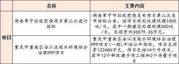 【8月25日环保要闻】生态环境部拟发文规范城镇(园区)污水处理环境管理;12亿重庆水环境项目招标插图(2)