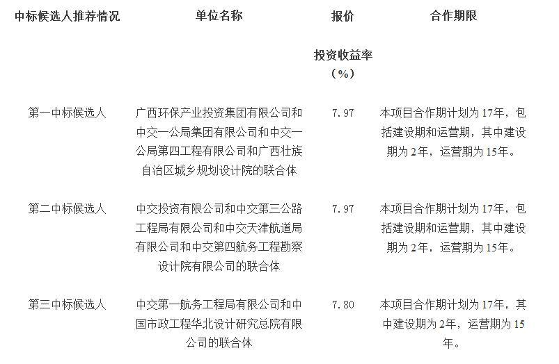 总投资超26亿,广西环保集团联合预中标南宁市水环境综合治理项目