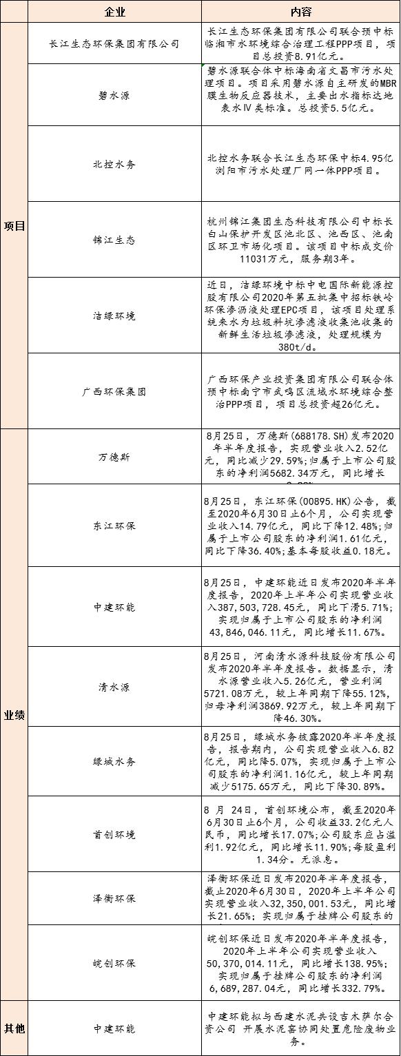 【8月26日环保要闻】首创环境中期净利1.92亿元 同比增长11.90%;深圳9月1日正式施行强制垃圾分类插图