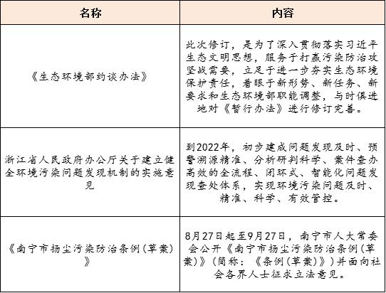 【8月28日环保要闻】15名企入围20亿江苏徐州污水项目;生态环境部修订印发《生态环境部约谈办法》插图