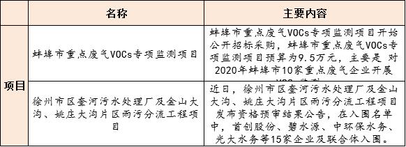 【8月28日环保要闻】15名企入围20亿江苏徐州污水项目;生态环境部修订印发《生态环境部约谈办法》插图(2)