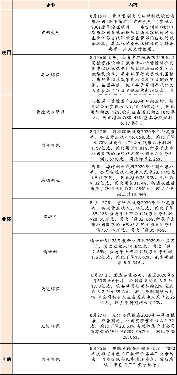 【8月28日环保要闻】15名企入围20亿江苏徐州污水项目;生态环境部修订印发《生态环境部约谈办法》插图(1)