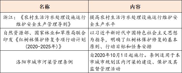 【8月31日环保要闻】预算近75亿,河北省定州市唐河流域综合治理PPP项目招标;首创股份、北控水务等多家企业发布2020年半年度报告插图