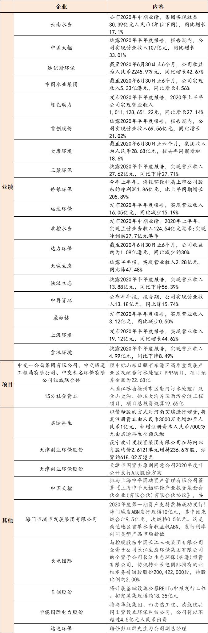 【8月31日环保要闻】预算近75亿,河北省定州市唐河流域综合治理PPP项目招标;首创股份、北控水务等多家企业发布2020年半年度报告插图(1)