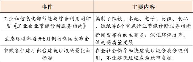 【8月31日环保要闻】预算近75亿,河北省定州市唐河流域综合治理PPP项目招标;首创股份、北控水务等多家企业发布2020年半年度报告插图(3)