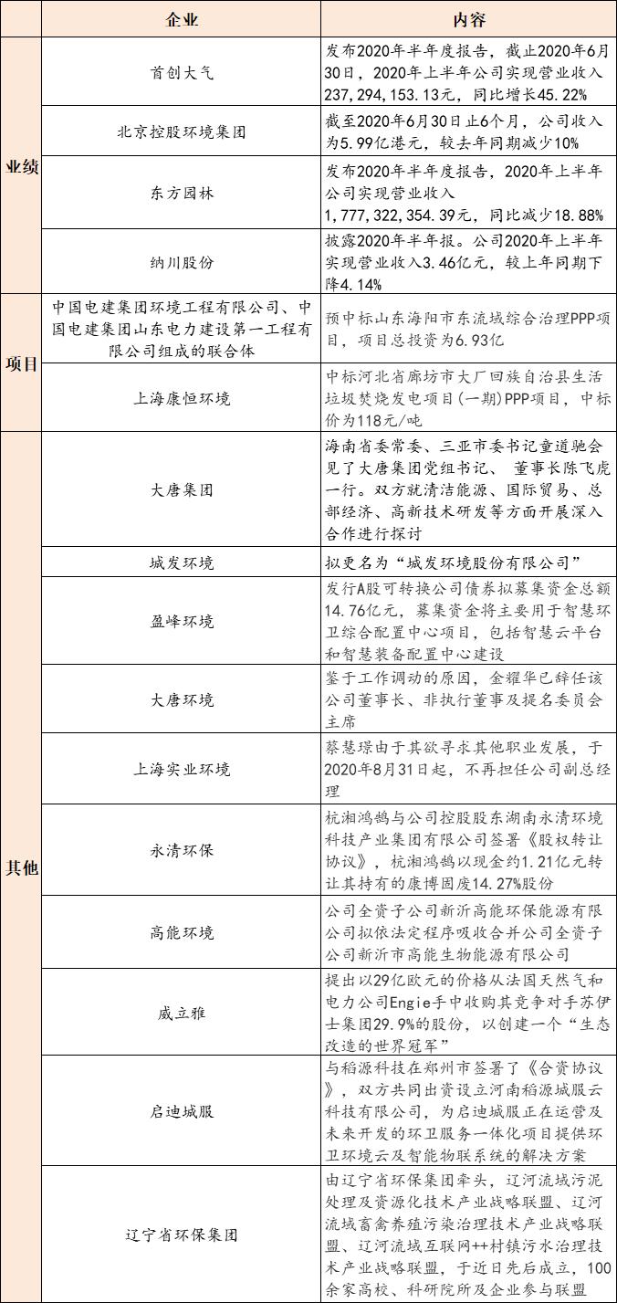 【9月1日环保要闻】《农药包装废弃物回收处理管理办法》印发,VOCs治理项目获支持插图(1)