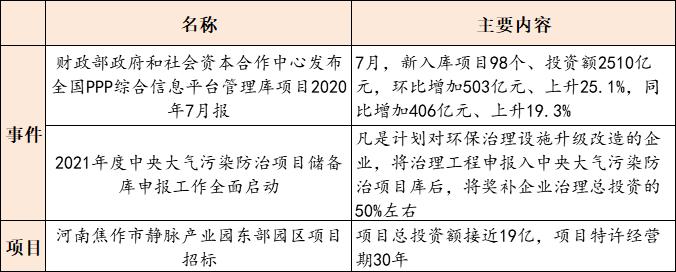 【9月1日环保要闻】《农药包装废弃物回收处理管理办法》印发,VOCs治理项目获支持插图(2)